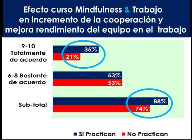 efecto de los cursos de mindfulness y trabajo